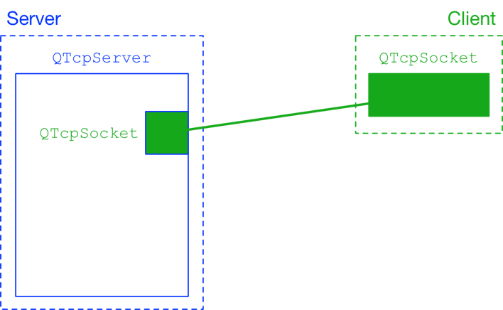 QTcpServer and QTcpSocket client
