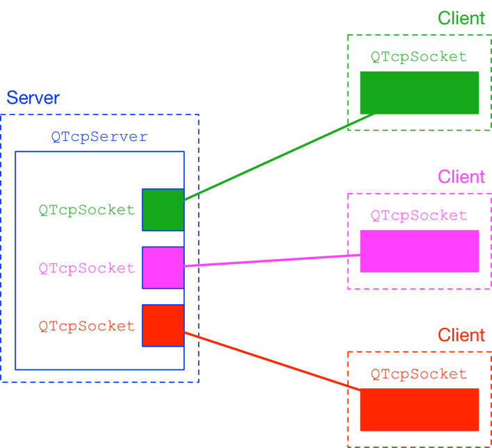 QTcpServer and QTcpSocket clients