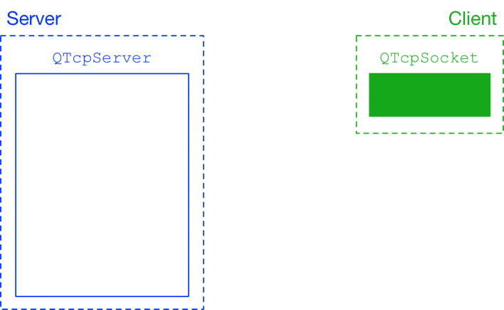 QTcpServer and QTcpSocket