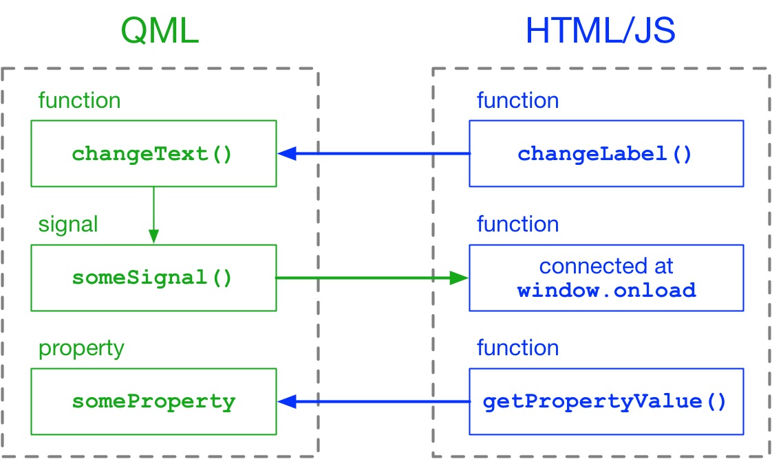 Interacting with HTML from QML over WebChannel/WebSockets