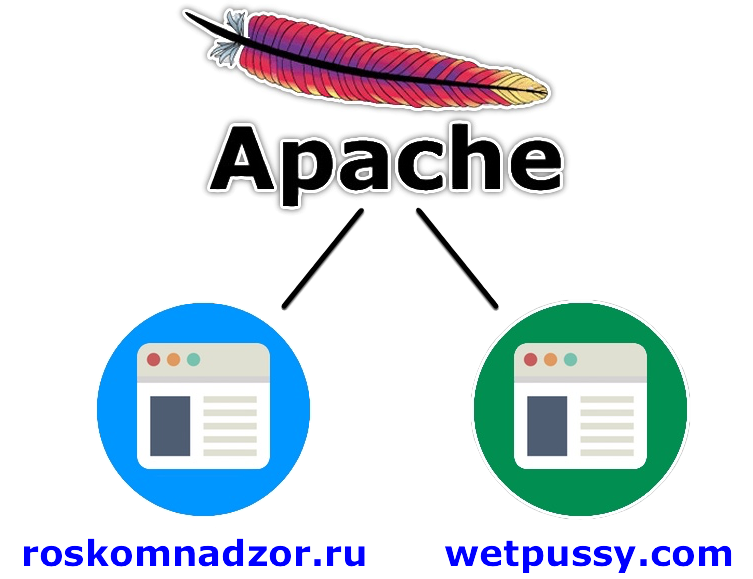 Apache and 2 websites