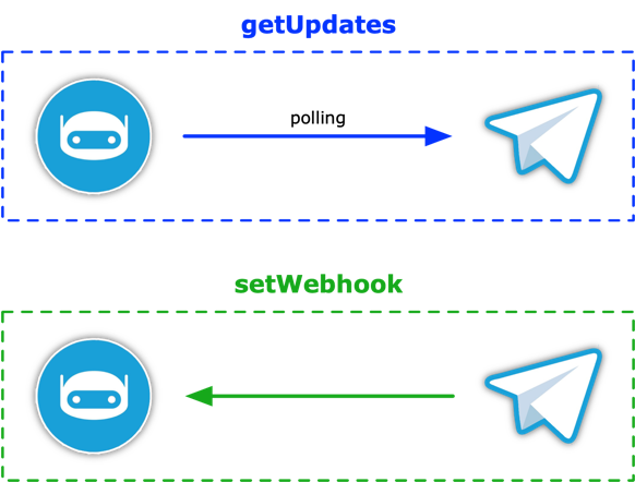Telegram bot, getUpdates vs setWebhook