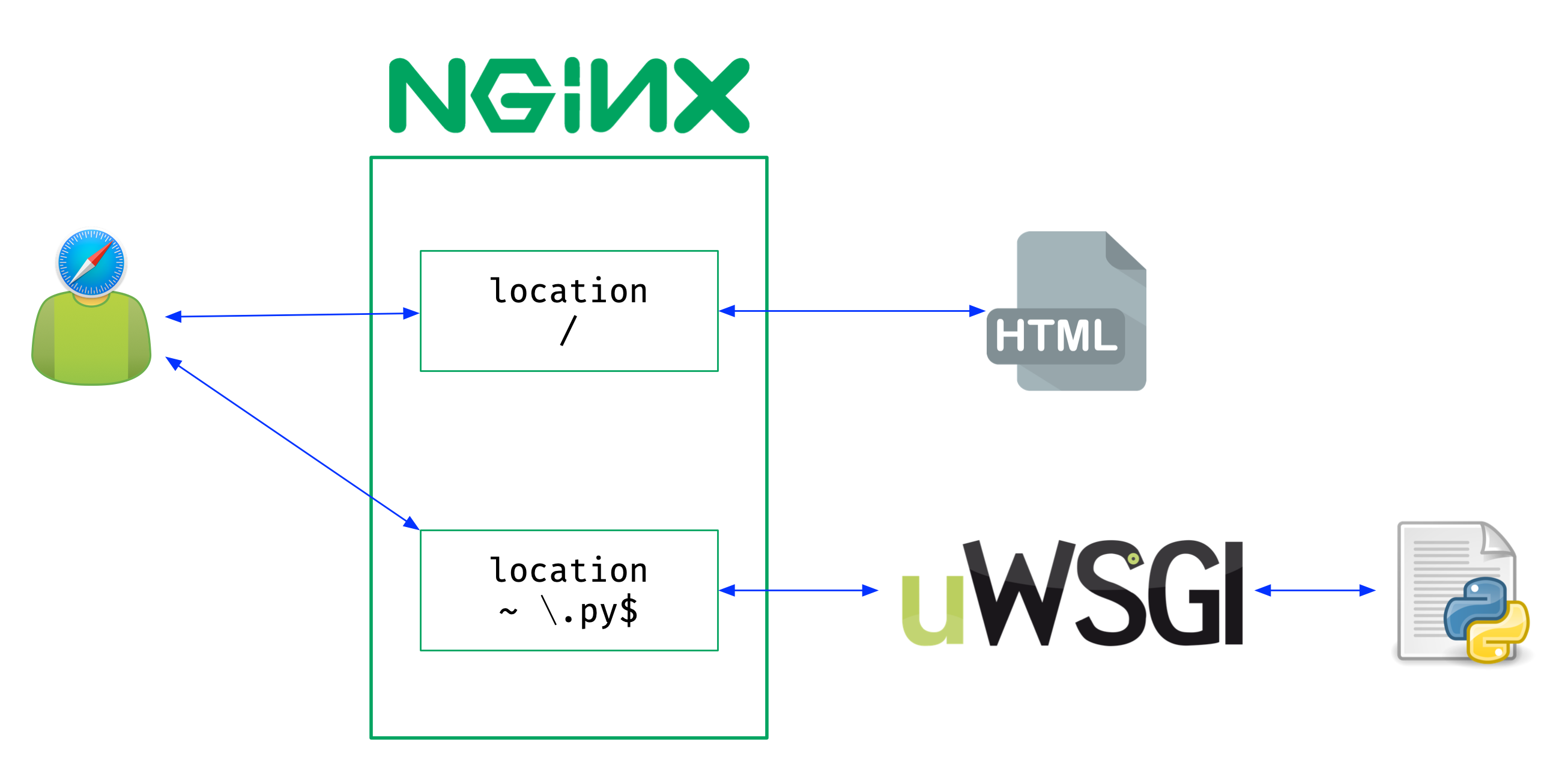 NGINX and uWSGI