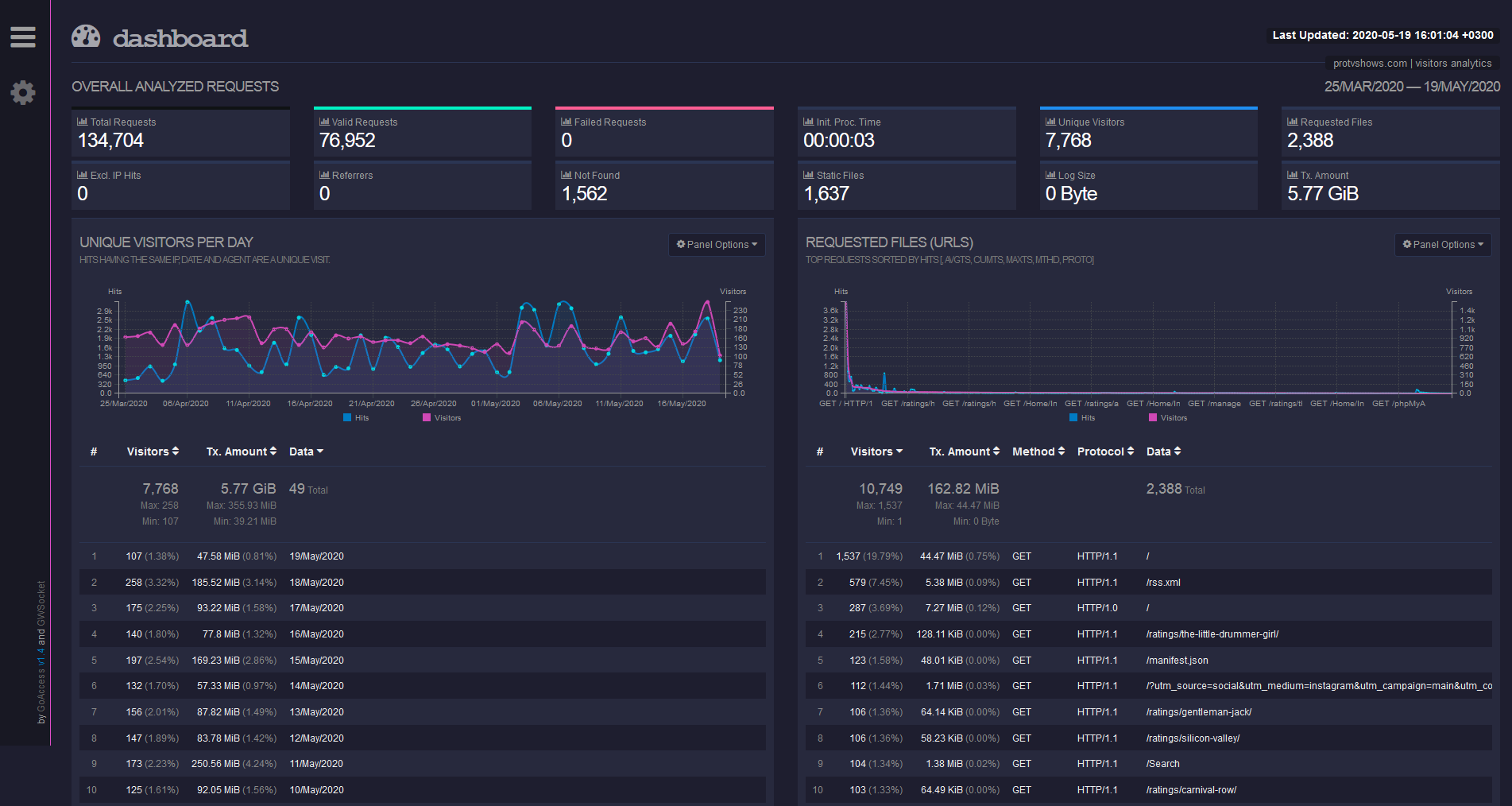 GoAccess dashboard
