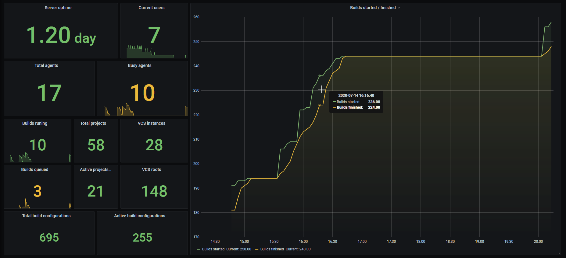 TeamCity metrics in Grafana